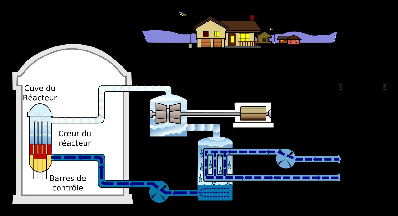 centrale vapeur pour sol