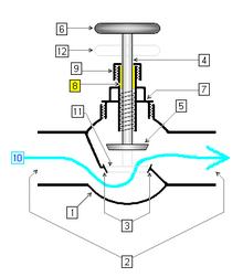 comparatif central vapeur