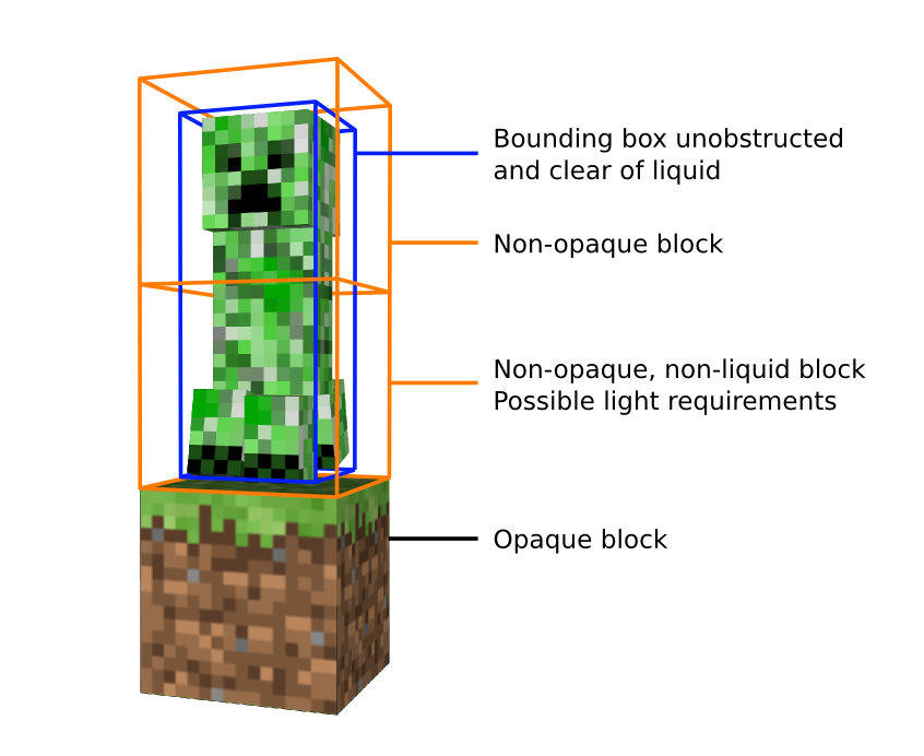 minecraft xp grinder schematics